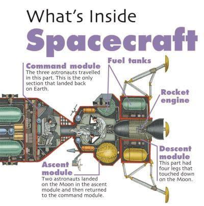 What's Inside Spacecraft