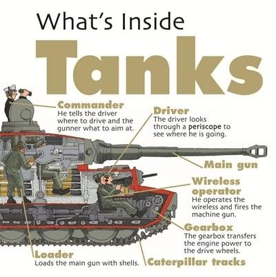 What's Inside Tanks